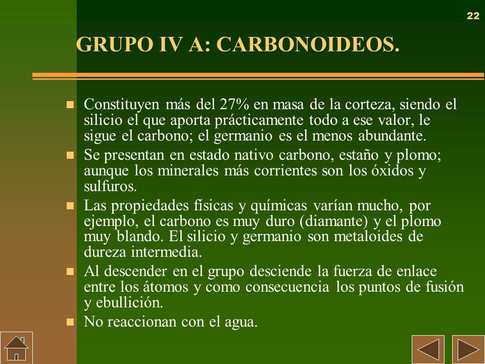 22 GRUPO IV A: CARBONOIDEOS. n Constituyen más del 27% en masa de la corteza, siendo el silicio el que aporta prácticamente todo a ese valor, le sigue