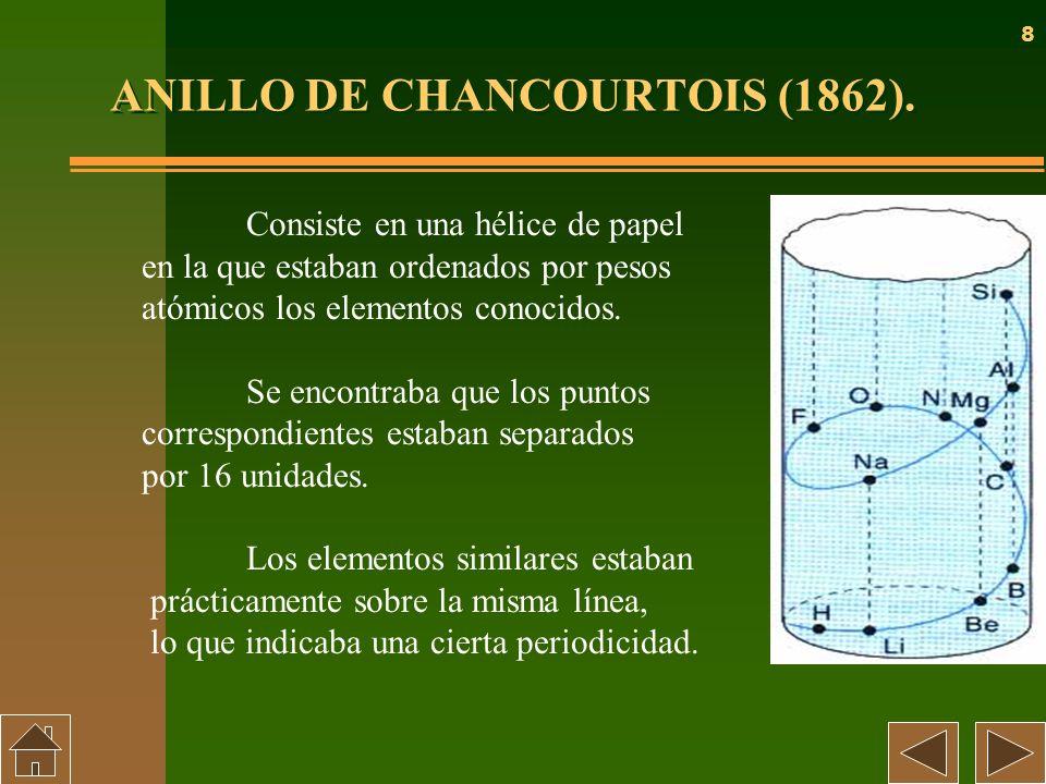 8 ANILLO DE CHANCOURTOIS (1862). Consiste en una hélice de papel en la que estaban ordenados por pesos atómicos los elementos conocidos. Se encontraba