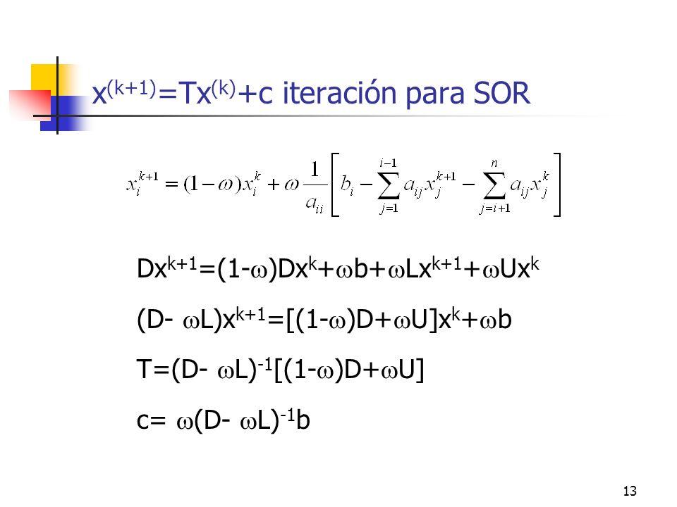 13 x (k+1) =Tx (k) +c iteración para SOR Dx k+1 =(1- )Dx k + b+ Lx k+1 + Ux k (D- L)x k+1 =[(1- )D+ U]x k + b T=(D- L) -1 [(1- )D+ U] c= (D- L) -1 b