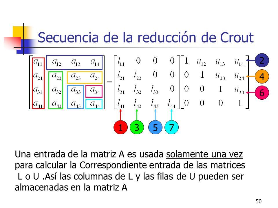 50 Secuencia de la reducción de Crout Una entrada de la matriz A es usada solamente una vez para calcular la Correspondiente entrada de las matrices L