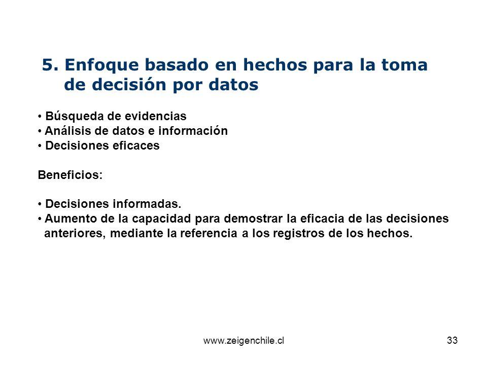 www.zeigenchile.cl33 5. Enfoque basado en hechos para la toma de decisión por datos Búsqueda de evidencias Análisis de datos e información Decisiones
