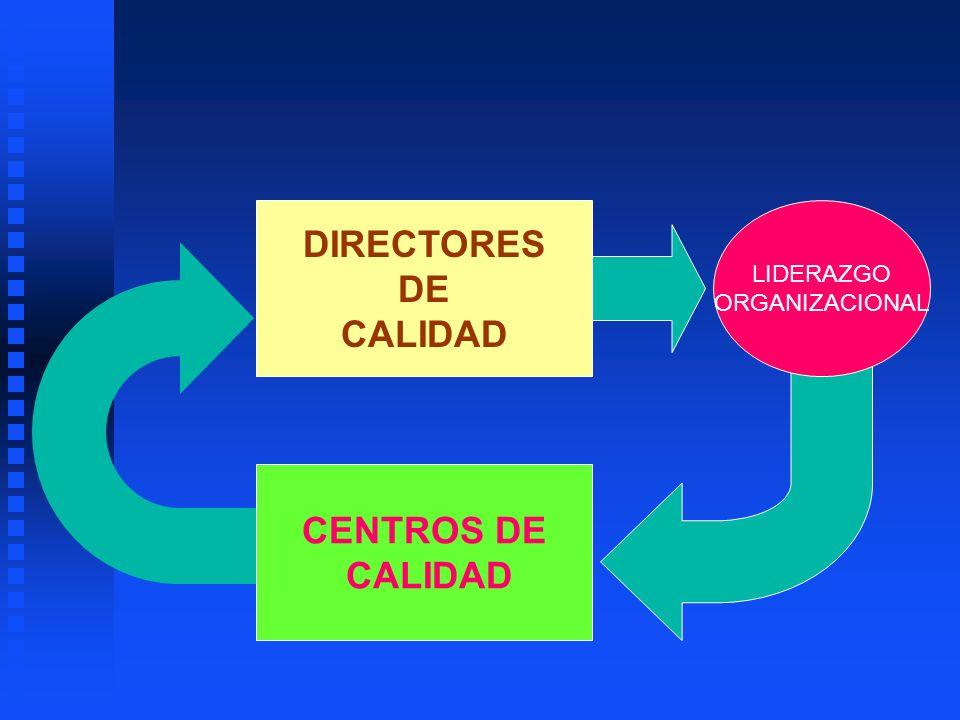 LIDERAZGO ORGANIZACIONAL CENTROS DE CALIDAD DIRECTORES DE CALIDAD