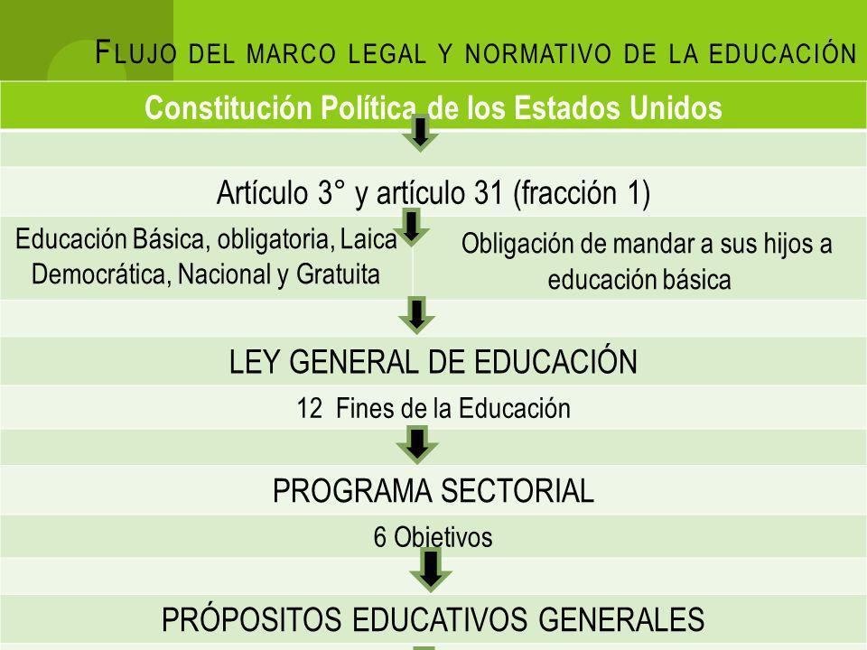 F LUJO DEL MARCO LEGAL Y NORMATIVO DE LA EDUCACIÓN Constitución Política de los Estados Unidos Artículo 3° y artículo 31 (fracción 1) Educación Básica, obligatoria, Laica Democrática, Nacional y Gratuita Obligación de mandar a sus hijos a educación básica LEY GENERAL DE EDUCACIÓN 12 Fines de la Educación PROGRAMA SECTORIAL 6 Objetivos PRÓPOSITOS EDUCATIVOS GENERALES ACUERDOS Y NORMAS PLANES Y PROGRAMAS Basados en competencias