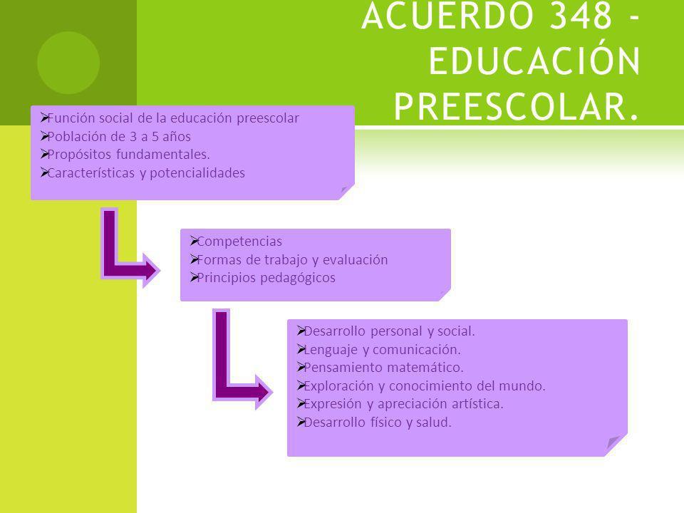 MARCO NORMATIVO ACUERDOS PREESCOLAR 348 PRIMARIA 96, 181 Y 494 SECUNDARIA 384 EVALUACIÓN 200 Y 499
