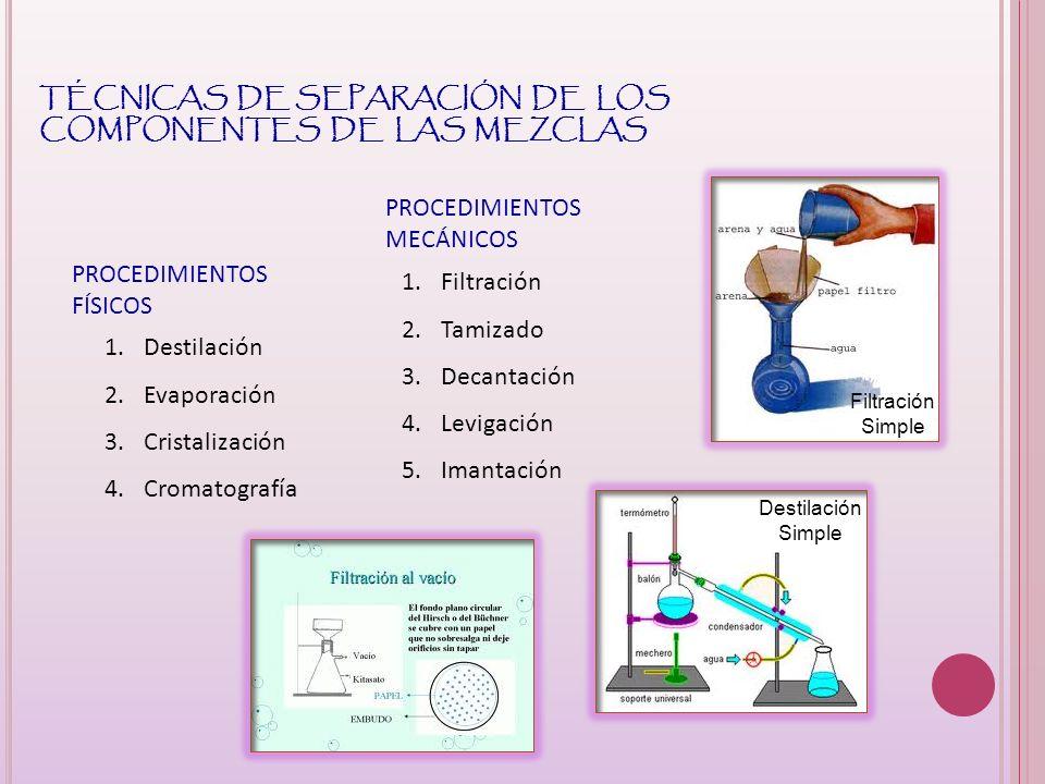 TÉCNICAS DE SEPARACIÓN DE LOS COMPONENTES DE LAS MEZCLAS PROCEDIMIENTOS FÍSICOS 1.Destilación 2.Evaporación 3.Cristalización 4.Cromatografía PROCEDIMI