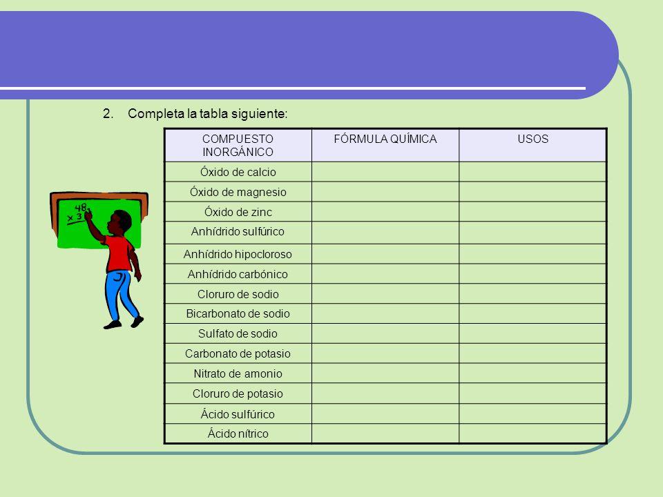 2.Completa la tabla siguiente: COMPUESTO INORGÁNICO FÓRMULA QUÍMICAUSOS Óxido de calcio Óxido de magnesio Óxido de zinc Anhídrido sulfúrico Anhídrido hipocloroso Anhídrido carbónico Cloruro de sodio Bicarbonato de sodio Sulfato de sodio Carbonato de potasio Nitrato de amonio Cloruro de potasio Ácido sulfúrico Ácido nítrico