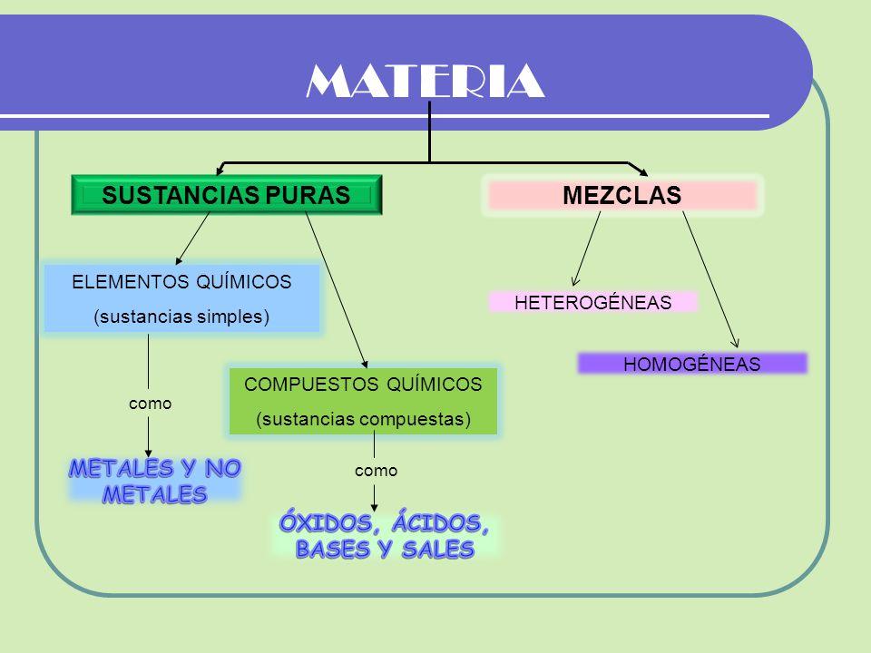 SUSTANCIAS PURAS ELEMENTOS QUÍMICOS (sustancias simples) COMPUESTOS QUÍMICOS (sustancias compuestas) MEZCLAS HOMOGÉNEAS HETEROGÉNEAS MATERIA como