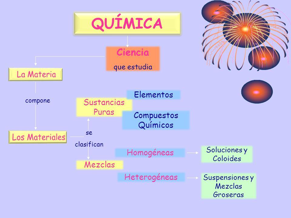 QUÍMICA Ciencia que estudia compone se clasifican Sustancias Puras Mezclas Elementos Compuestos Químicos Homogéneas Heterogéneas Soluciones y Coloides