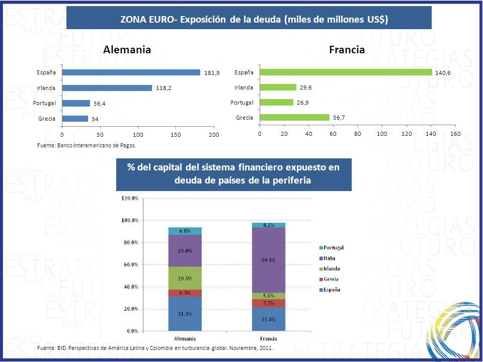 CAPÍTULO 2 ZONA EURO- Exposición de la deuda (miles de millones US$) % del capital del sistema financiero expuesto en deuda de países de la periferia