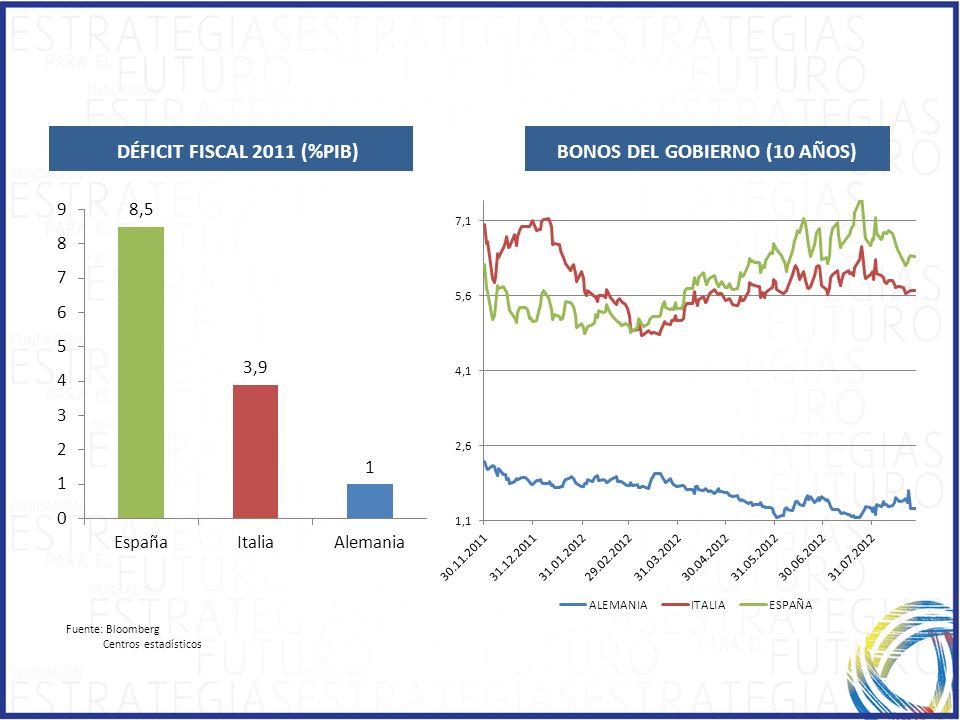 DÉFICIT FISCAL 2011 (%PIB) Fuente: Bloomberg Centros estadísticos BONOS DEL GOBIERNO (10 AÑOS)