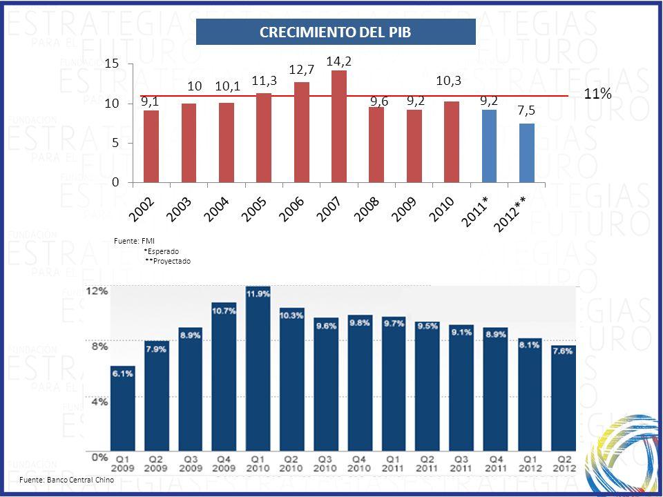 CRECIMIENTO DEL PIB Fuente: FMI *Esperado **Proyectado 11% Fuente: Banco Central Chino