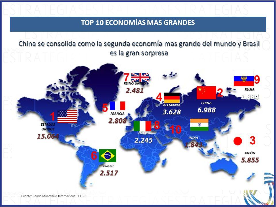1.1.ECONOMIC GROWTH China se consolida como la segunda economía mas grande del mundo y Brasil es la gran sorpresa INDIA1.843 10 ESTADOS UNIDOS 15.064