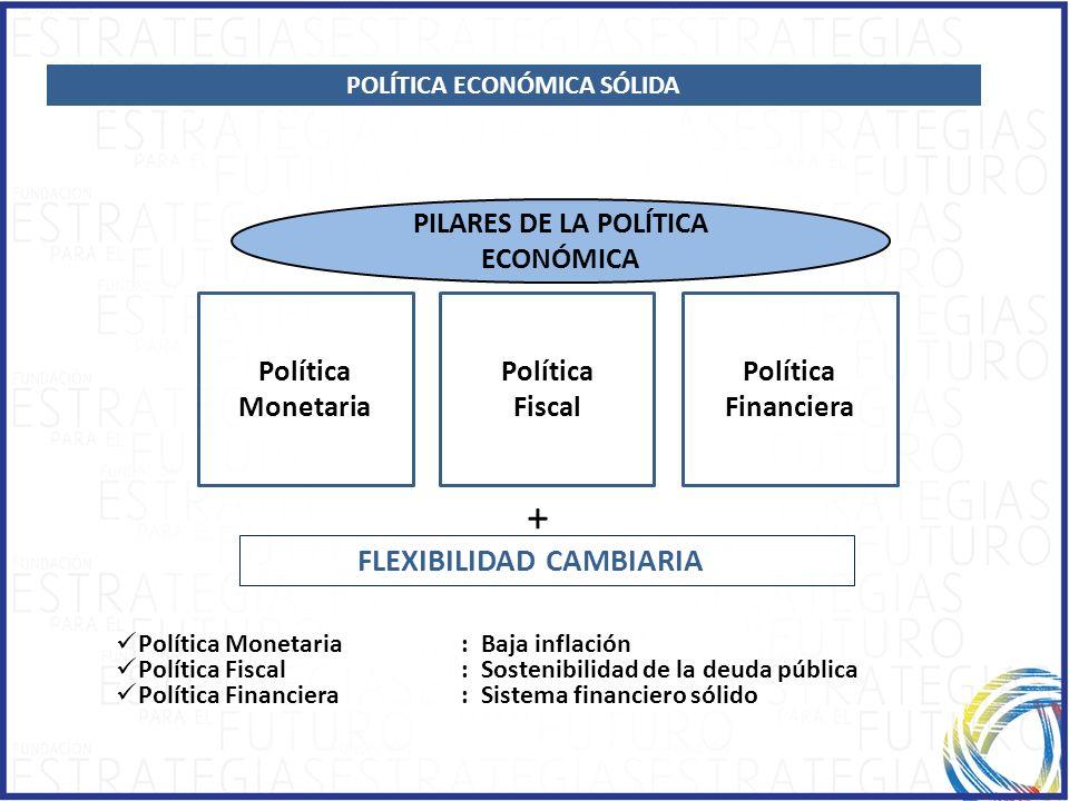 1.1.ECONOMIC GROWTH Política Monetaria Política Fiscal Política Financiera PILARES DE LA POLÍTICA ECONÓMICA + FLEXIBILIDAD CAMBIARIA Política Monetari