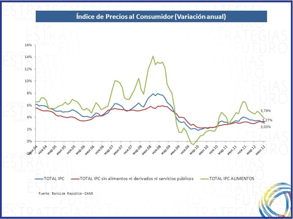 1.1.ECONOMIC GROWTH INFLACIÓN Índice de Precios al Consumidor (Variación anual) Fuente: Banco de República - DANE