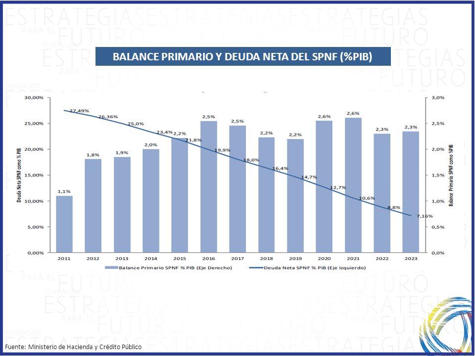 BALANCE PRIMARIO Y DEUDA NETA DEL SPNF (%PIB) Fuente: Ministerio de Hacienda y Crédito Público