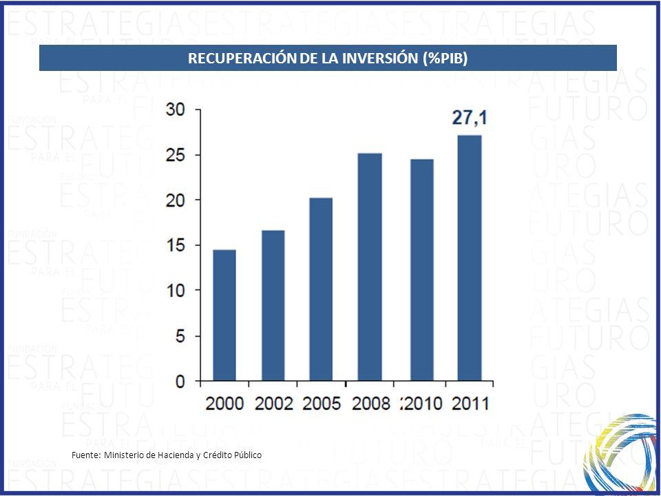 RECUPERACIÓN DE LA INVERSIÓN (%PIB)