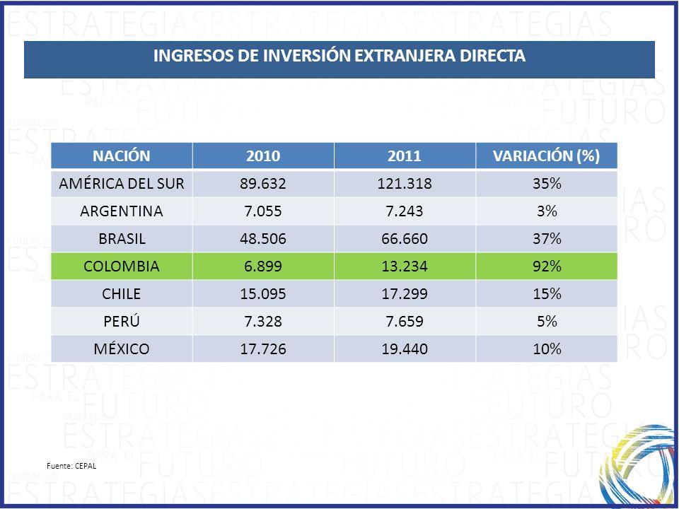 1.1.ECONOMIC GROWTH TOP 10 ECONOMÍAS LATINOAMERICANAS Fuente: CEPAL INGRESOS DE INVERSIÓN EXTRANJERA DIRECTA NACIÓN20102011VARIACIÓN (%) AMÉRICA DEL S
