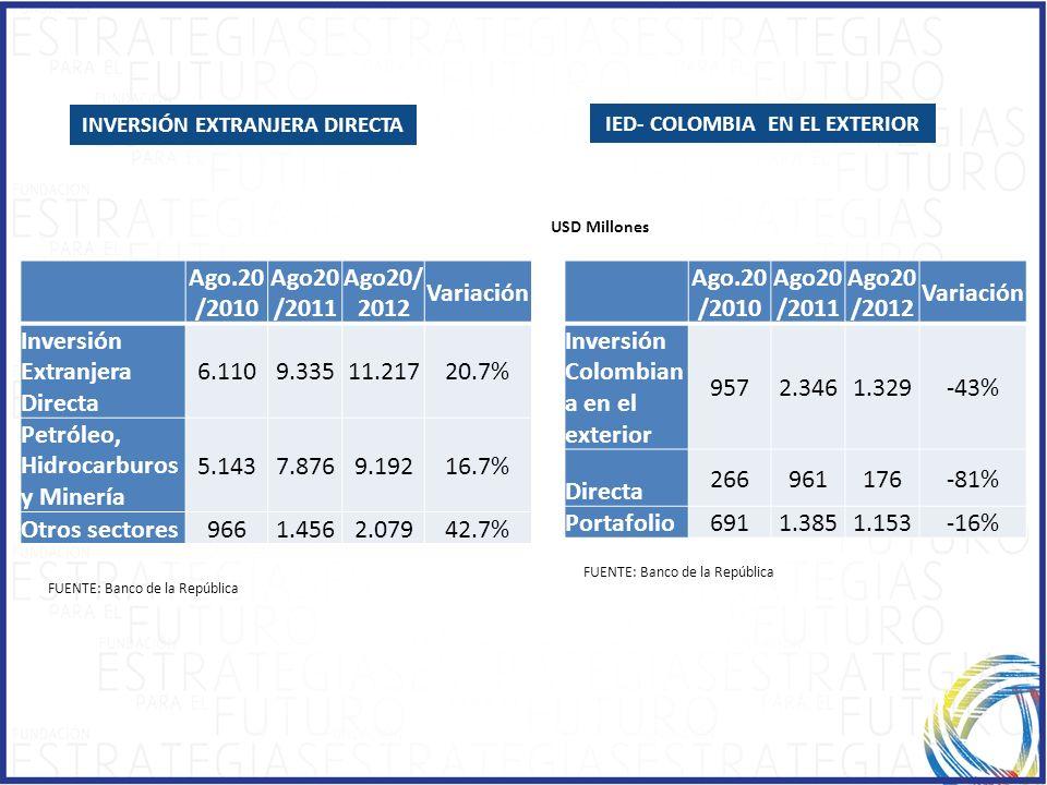 INVERSIÓN EXTRANJERA DIRECTA IED- COLOMBIA EN EL EXTERIOR USD Millones FUENTE: Banco de la República Ago.20 /2010 Ago20 /2011 Ago20/ 2012 Variación In