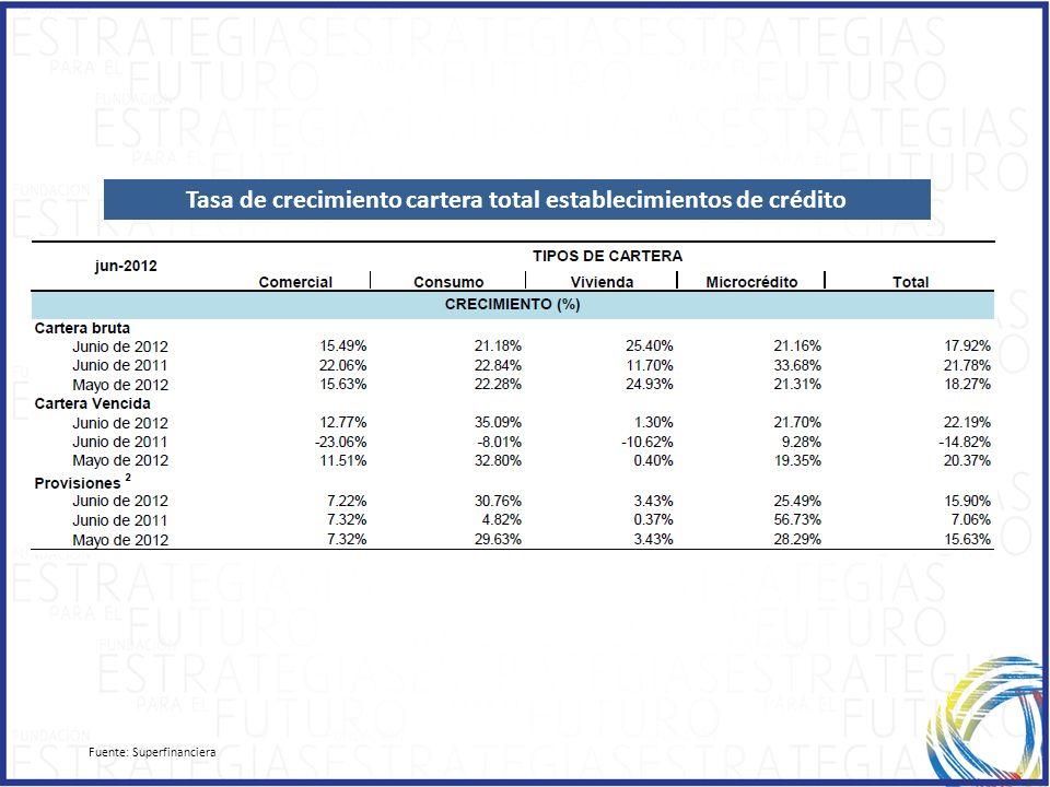 Fuente: Superfinanciera Tasa de crecimiento cartera total establecimientos de crédito