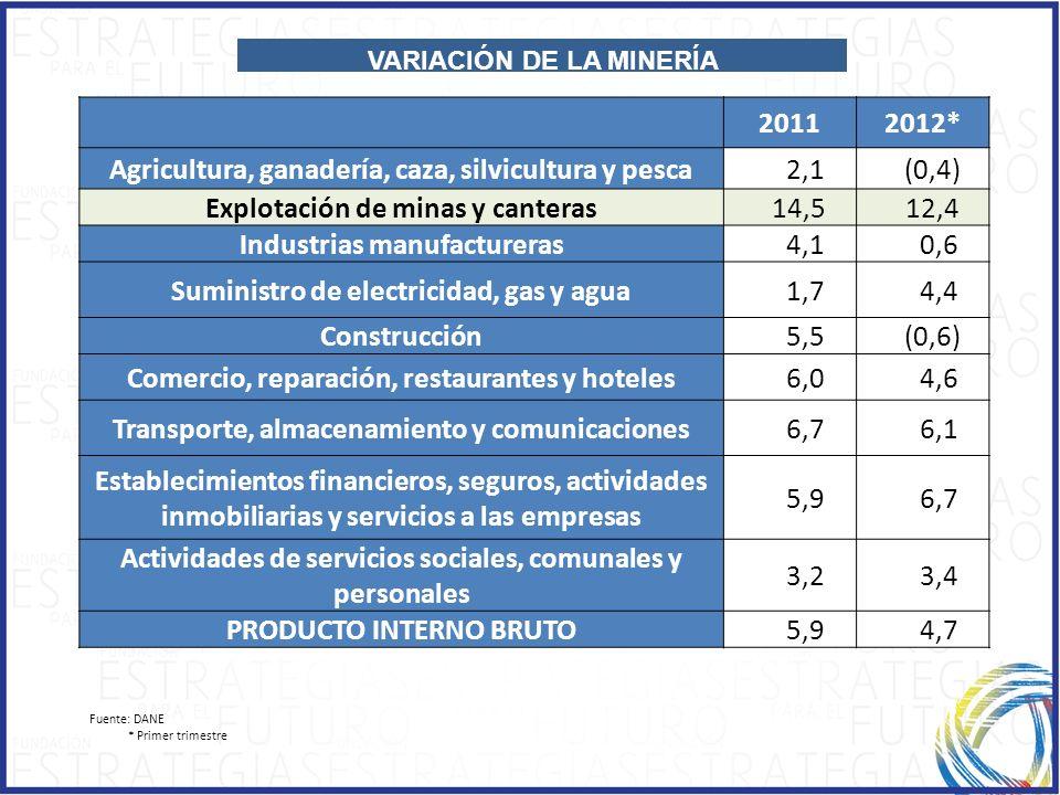 Fuente: DANE * Primer trimestre VARIACIÓN DE LA MINERÍA 20112012* Agricultura, ganadería, caza, silvicultura y pesca 2,1 (0,4) Explotación de minas y