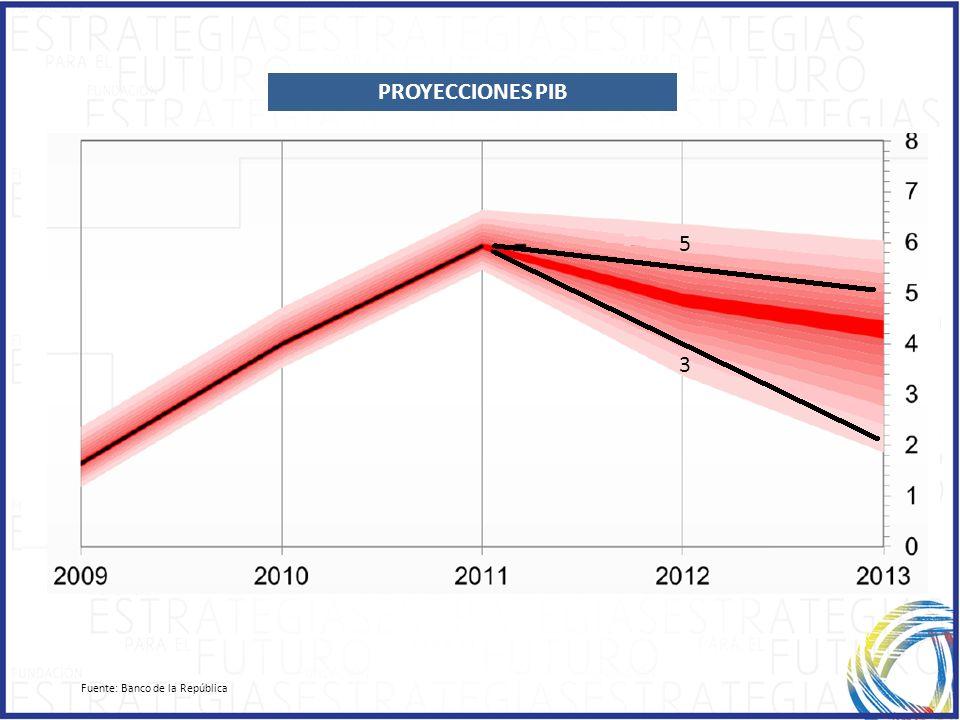 Fuente: Banco de la República PROYECCIONES PIB 5 3