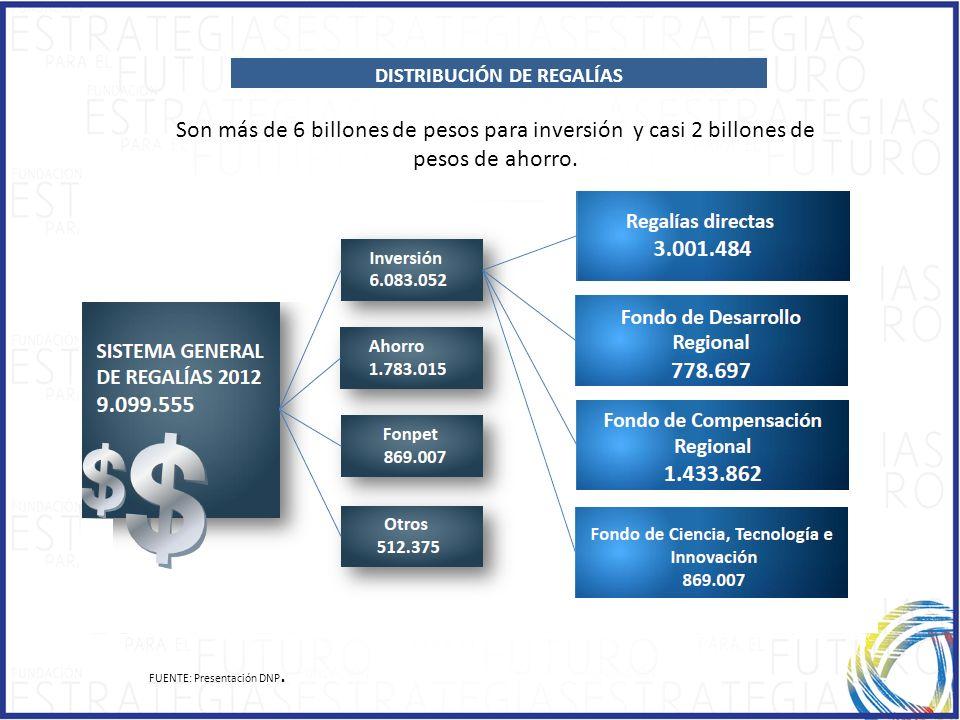 ÍNDICE DISTRIBUCIÓN DE REGALÍAS FUENTE: Presentación DNP. Son más de 6 billones de pesos para inversión y casi 2 billones de pesos de ahorro.