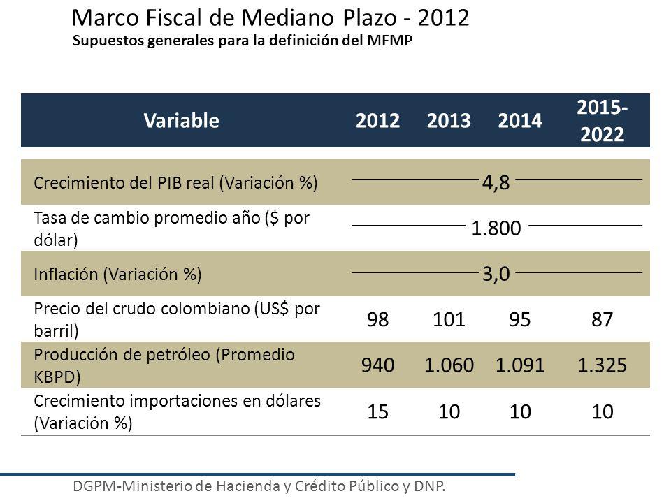 Supuestos generales para la definición del MFMP Marco Fiscal de Mediano Plazo - 2012 DGPM-Ministerio de Hacienda y Crédito Público y DNP. Variable2012