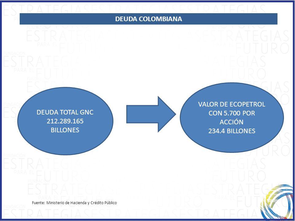 Fuente: Ministerio de Hacienda y Crédito Público DEUDA TOTAL GNC 212.289.165 BILLONES VALOR DE ECOPETROL CON 5.700 POR ACCIÓN 234.4 BILLONES DEUDA COL