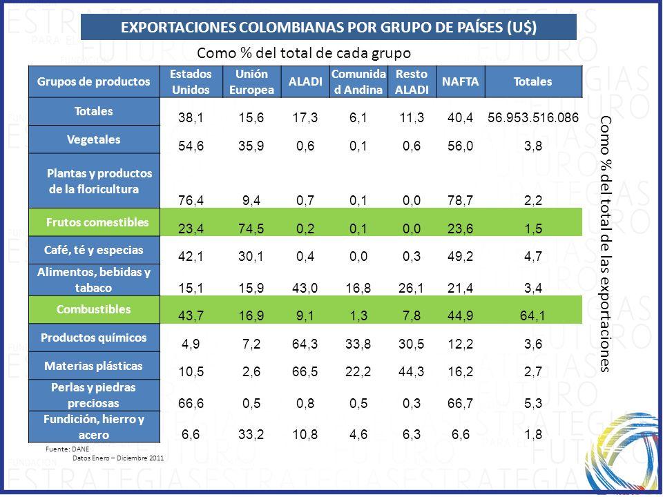 EXPORTACIONES COLOMBIANAS POR GRUPO DE PAÍSES (U$) Fuente: DANE Datos Enero – Diciembre 2011 Grupos de productos Estados Unidos Unión Europea ALADI Co