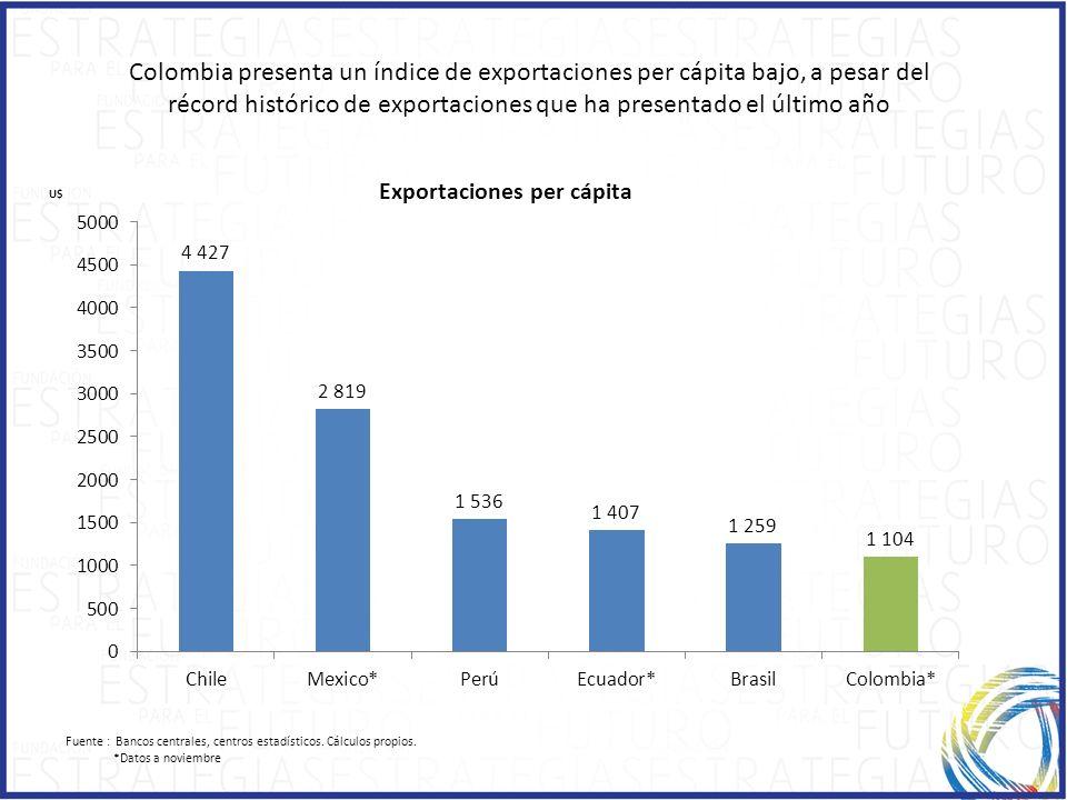 Fuente : Bancos centrales, centros estadísticos. Cálculos propios. *Datos a noviembre Colombia presenta un índice de exportaciones per cápita bajo, a