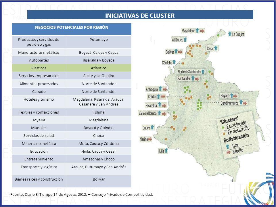 NEGOCIOS POTENCIALES POR REGIÓN Productos y servicios de petróleo y gas Putumayo Manufacturas metálicasBoyacá, Caldas y Cauca AutopartesRisaralda y Bo