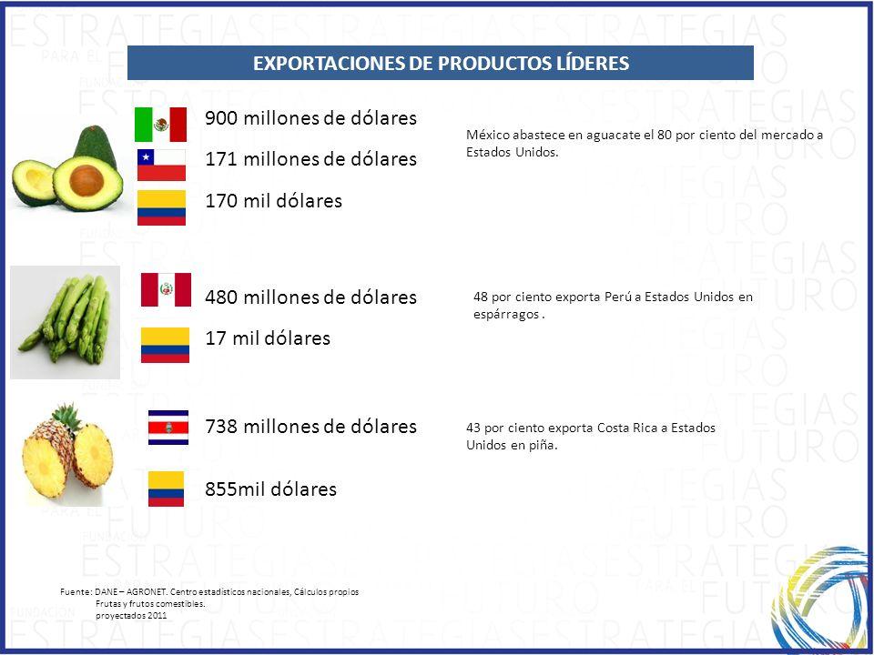 Fuente: DANE – AGRONET. Centro estadísticos nacionales, Cálculos propios Frutas y frutos comestibles. proyectados 2011 EXPORTACIONES DE PRODUCTOS LÍDE