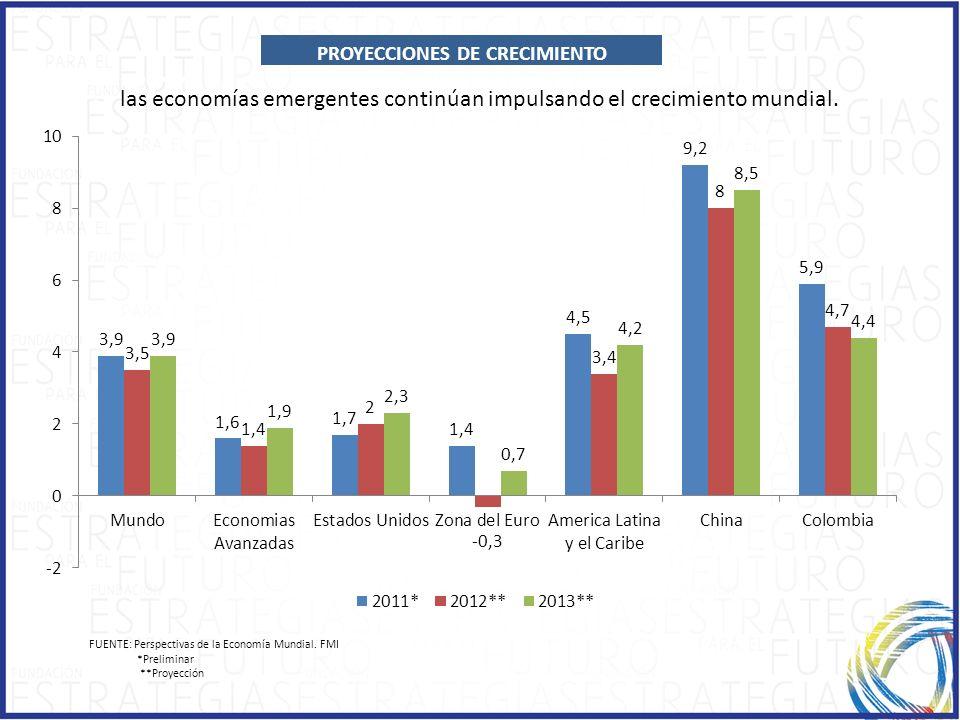 CAPÍTULO 2 1.1.ECONOMIC GROWTH PROYECCIONES DE CRECIMIENTO las economías emergentes continúan impulsando el crecimiento mundial. FUENTE: Perspectivas