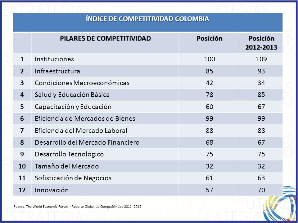 ÍNDICE DE COMPETITIVIDAD COLOMBIA PILARES DE COMPETITIVIDAD Posición Posición 2012-2013 1Instituciones100109 2Infraestructura8593 3Condiciones Macroec