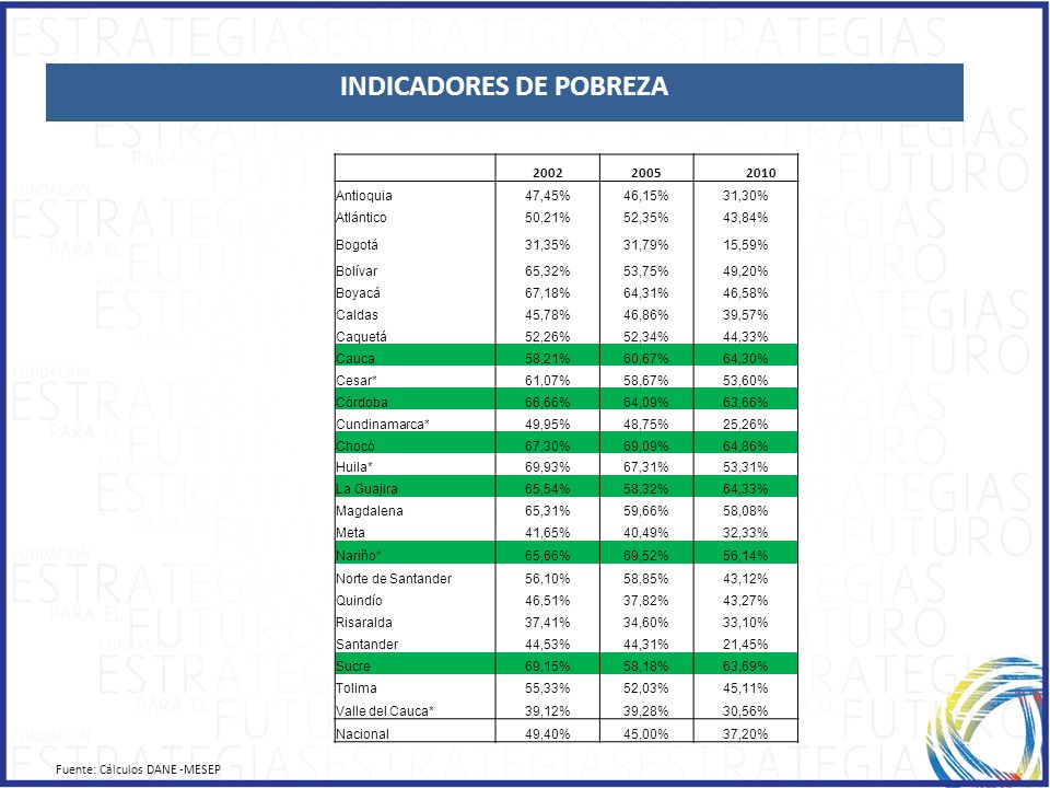 1.1.ECONOMIC GROWTH Indicadores de Pobreza Fuente: Cálculos DANE -MESEP Departamento200220052010 Antioquia47,45%46,15%31,30% Atlántico50,21%52,35%43,8