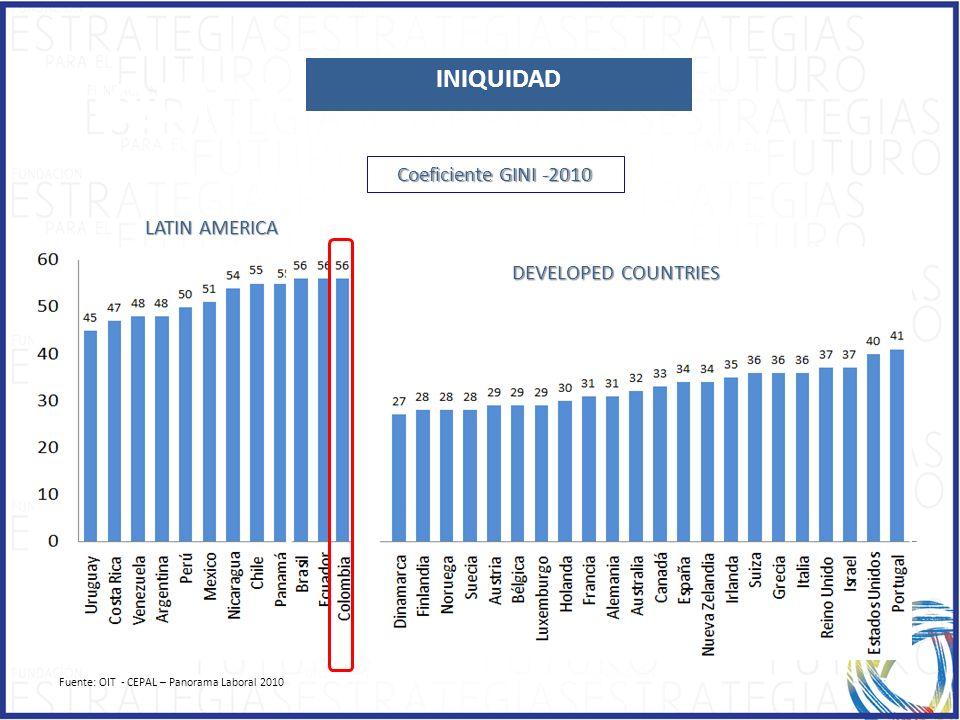 Fuente: OIT - CEPAL – Panorama Laboral 2010 INIQUIDAD Coeficiente GINI -2010 DEVELOPED COUNTRIES LATIN AMERICA INIQUIDAD