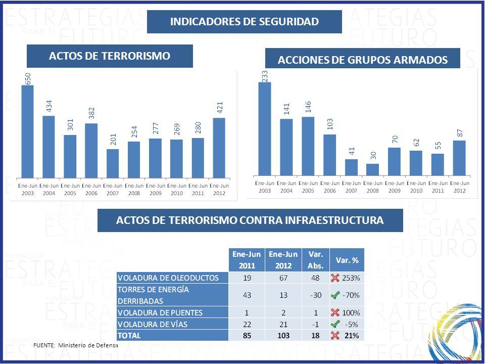 ACTOS DE TERRORISMO ACCIONES DE GRUPOS ARMADOS INDICADORES DE SEGURIDAD ACTOS DE TERRORISMO CONTRA INFRAESTRUCTURA FUENTE: Ministerio de Defensa