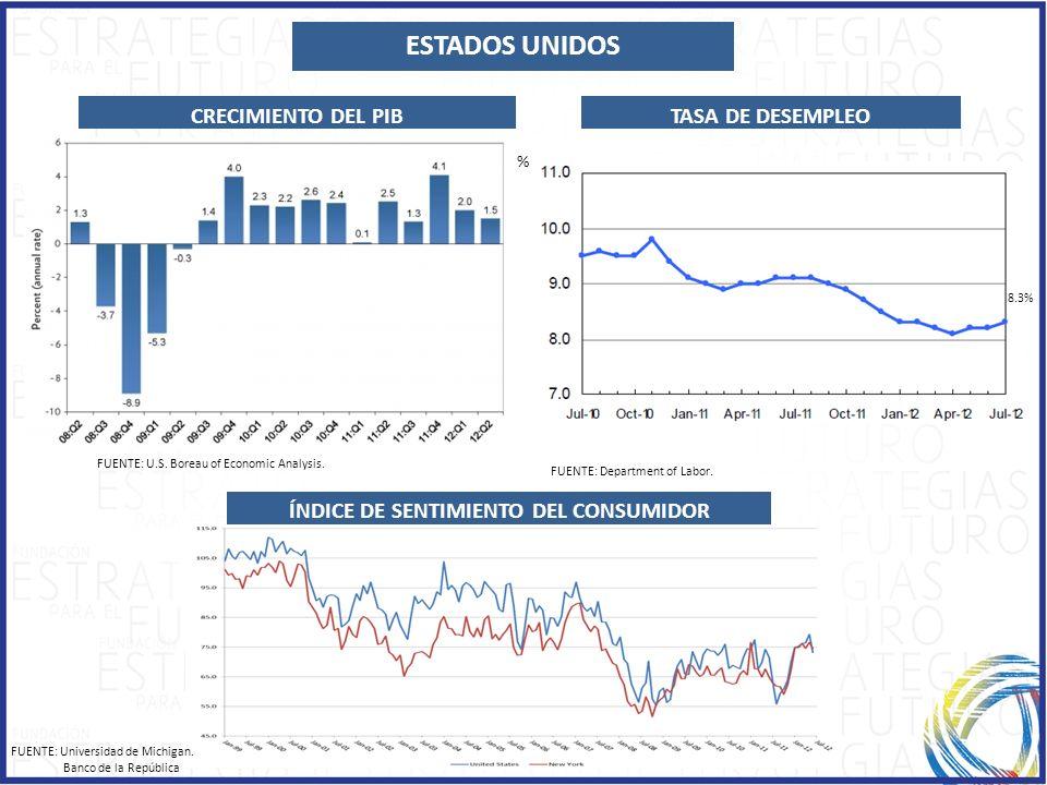 TASA DE DESEMPLEO FUENTE: U.S. Boreau of Economic Analysis. CRECIMIENTO DEL PIB FUENTE: Department of Labor. ESTADOS UNIDOS ÍNDICE DE SENTIMIENTO DEL