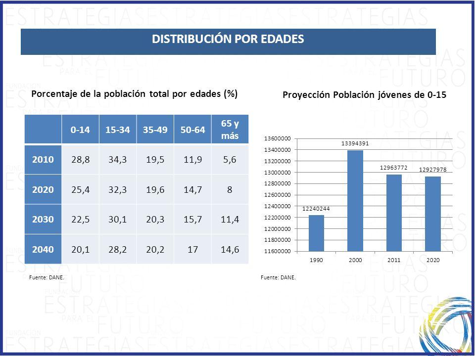 Fuente: DANE. Porcentaje de la población total por edades (%) 0-1415-3435-4950-64 65 y más 201028,834,319,511,95,6 202025,432,319,614,78 203022,530,12