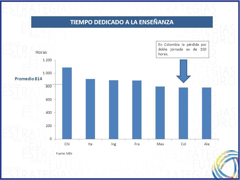 Fuente: MEN TIEMPO DEDICADO A LA ENSEÑANZA Promedio 814 En Colombia la pérdida por doble jornada es de 150 horas. Horas