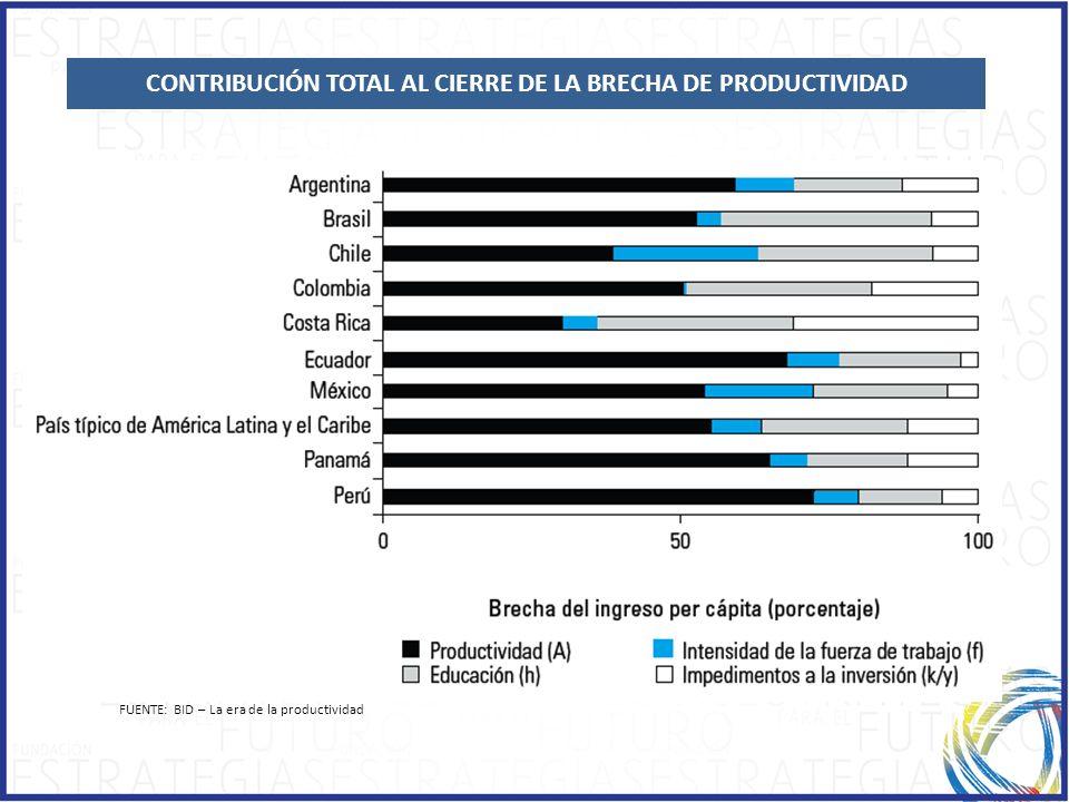 CONTRIBUCIÓN TOTAL AL CIERRE DE LA BRECHA DE PRODUCTIVIDAD FUENTE: BID – La era de la productividad