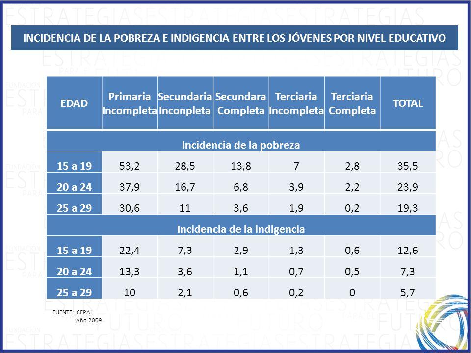 INCIDENCIA DE LA POBREZA E INDIGENCIA ENTRE LOS JÓVENES POR NIVEL EDUCATIVO FUENTE: CEPAL Año 2009 EDAD Primaria Incompleta Secundaria Inconpleta Secu