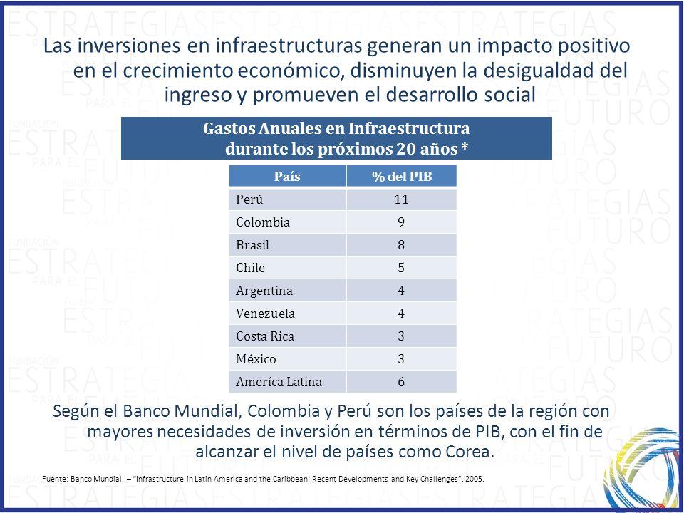 Las inversiones en infraestructuras generan un impacto positivo en el crecimiento económico, disminuyen la desigualdad del ingreso y promueven el desa