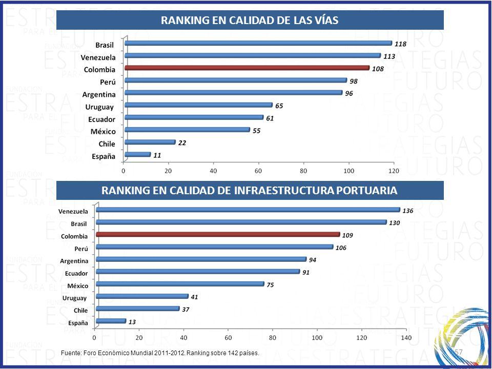 57 Fuente: Foro Económico Mundial 2011-2012. Ranking sobre 142 países. RANKING EN CALIDAD DE LAS VÍAS RANKING EN CALIDAD DE INFRAESTRUCTURA PORTUARIA