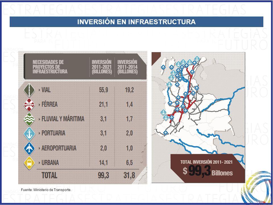 CRECIMIENTO CON INCLUSIÓN SOCIAL Fuente: Ministerio de Transporte. INVERSIÓN EN INFRAESTRUCTURA