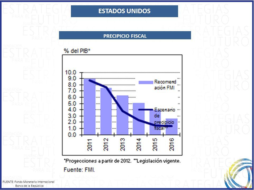 ESTADOS UNIDOS FUENTE: Fondo Monetario Internacional Banco de la República PRECIPICIO FISCAL