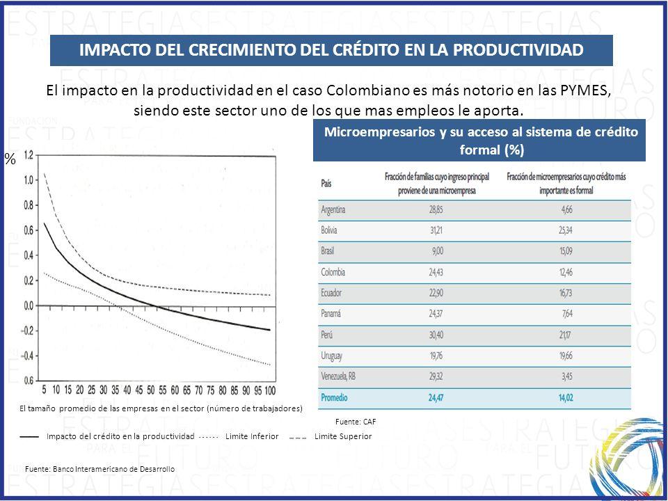 LA CLASE MEDIA EN AMÉRICA LATINA Impacto del crédito en la productividad El tamaño promedio de las empresas en el sector (número de trabajadores) % El