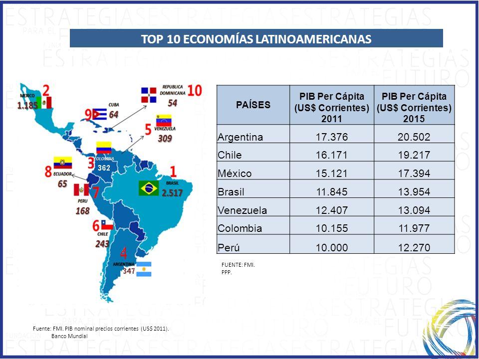 1.1.ECONOMIC GROWTH TOP 10 ECONOMÍAS LATINOAMERICANAS FUENTE: FMI. PPP. PAÍSES PIB Per Cápita (US$ Corrientes) 2011 PIB Per Cápita (US$ Corrientes) 20