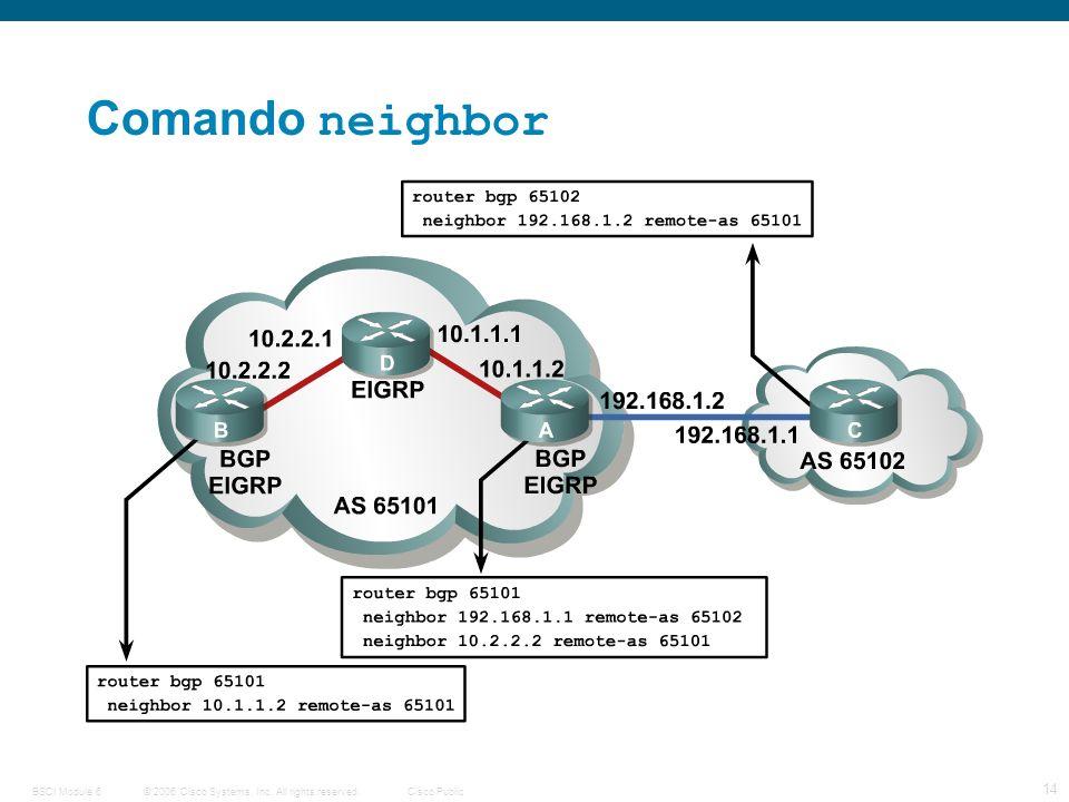 © 2006 Cisco Systems, Inc. All rights reserved.Cisco PublicBSCI Module 6 14 BGP Terms Comando neighbor
