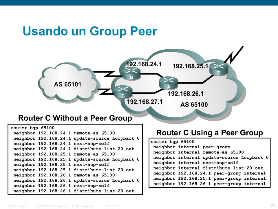 © 2006 Cisco Systems, Inc. All rights reserved.Cisco PublicBSCI Module 6 22 Usando un Group Peer
